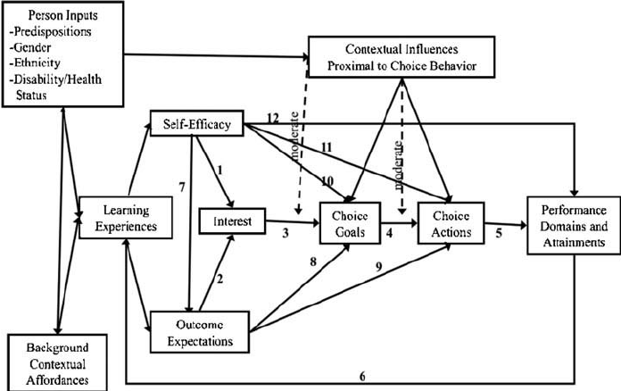 Social cognitive career theory model of person, contextual