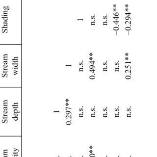 (PDF) Macrophyte species composition in streams of Latvia