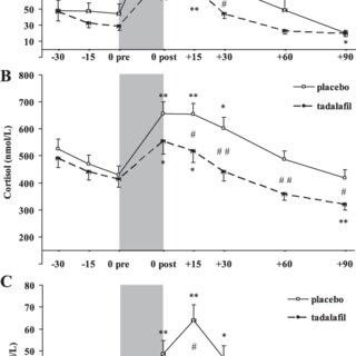 Serum adrenocorticotropin (ACTH, A), cortisol (B), and