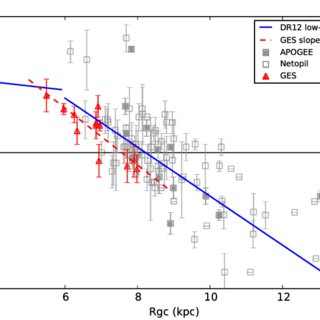 (PDF) The Gaia-ESO Survey: Probes of the inner disk