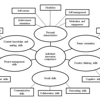 (PDF) Individual Innovation Competence: A Systematic