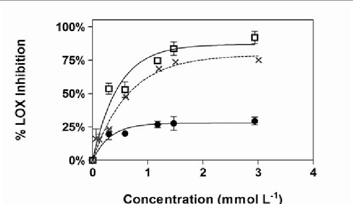 Lipid oxidation inhibition of phenolic extracts from apple