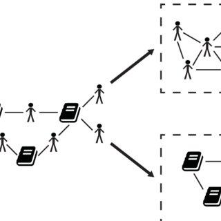(PDF) Social network analysis