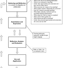 evolution of a teaching philosophy statement [ 850 x 1022 Pixel ]