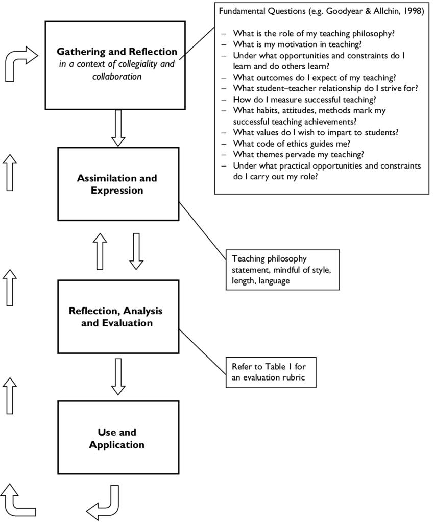 medium resolution of evolution of a teaching philosophy statement