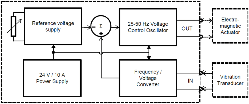 The block diagram of the electronic control system