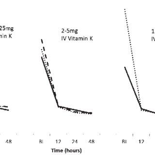 (PDF) Vitamin K Dosing to Reverse Warfarin Based on INR