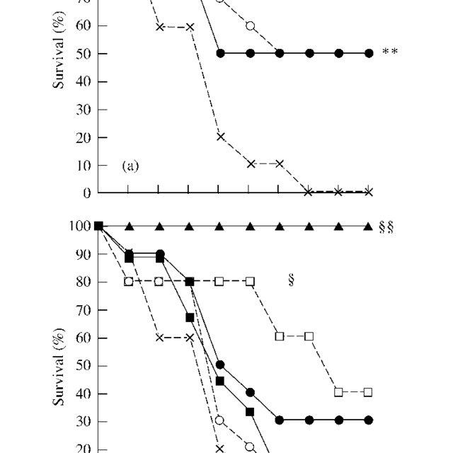 Animal feeding groups and experimental timeline. LD 50 ϭ