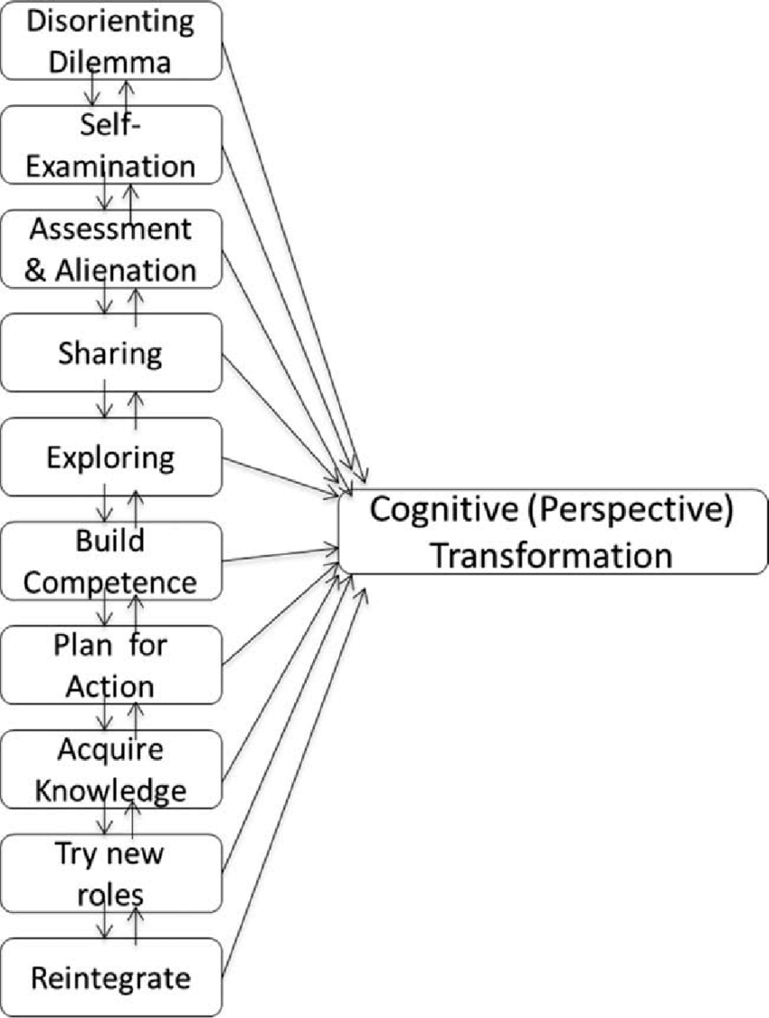 The original 10 phase model of transformative learning