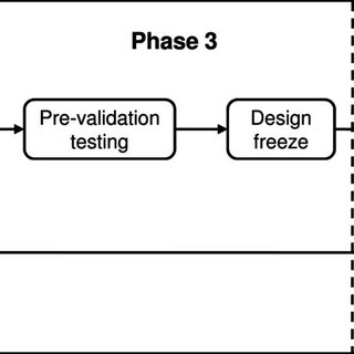 Application of design controls to waterfall design process