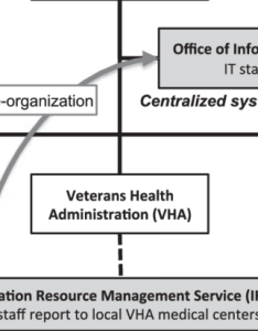 Simplified schematic of the va   it restructuring from  decentralized to centralized system also rh researchgate