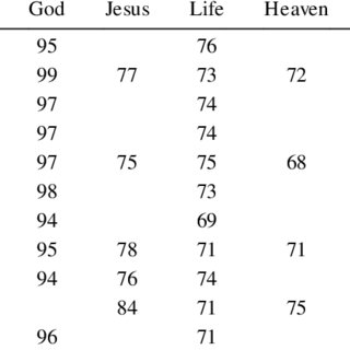 (PDF) An Introduction to the Economics of Religion