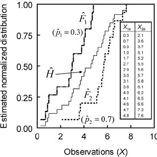 (PDF) Nonparametric Analysis of Ordinal Data in Designed