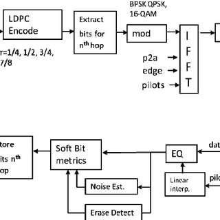 (PDF) Anti-Jam Communications using Frequency-Hopped OFDM