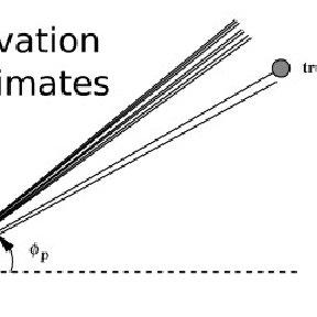 The Effect of Orientation: identical rectangular matte