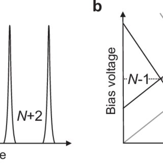 Transport through a quantum dot. (a) Coulomb peaks in