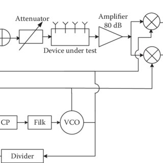6 SiNW FET frequency response as a function of gate charge