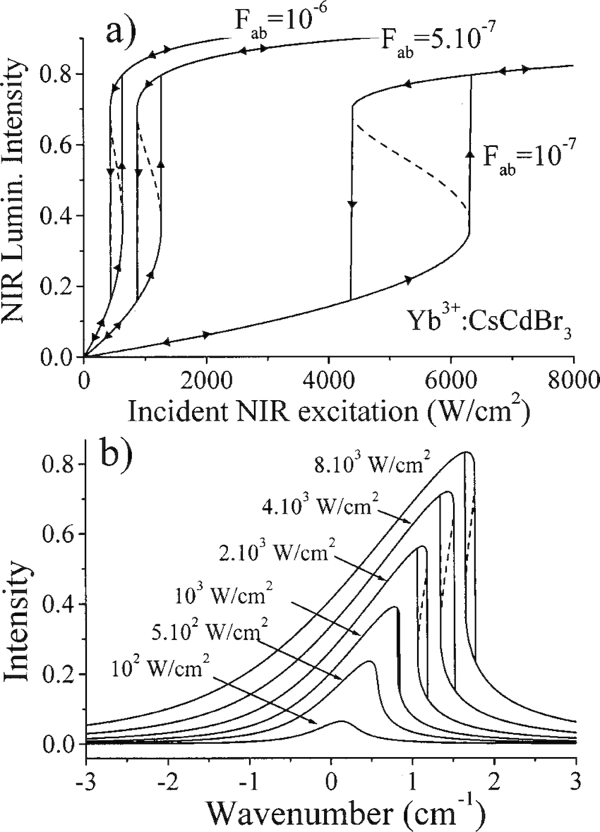 a Simulation of the bistable infrared luminescence of