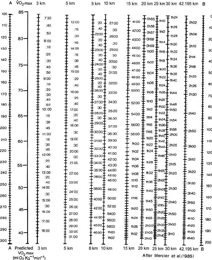 The nomogram of Mercier et al. (1984). A line passing