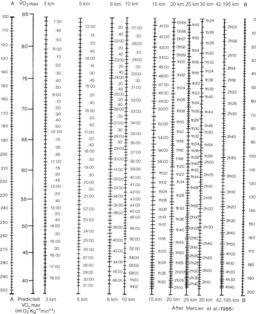 The nomogram of Mercier et al. (198416. Mercier, D., Léger