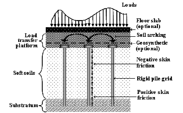Schematic of the pile-supported load transfer platform