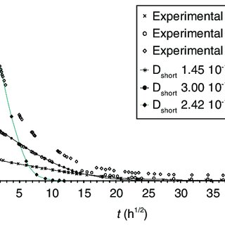 Desorption kinetics, with parameter D long and Fick's law