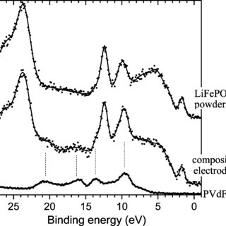(PDF) The spin-polarized electronic structure of LiFePO4