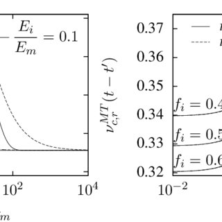 Stress relaxation behaviors of PVC calendered flexible