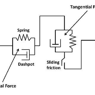 Figure 4. Plug flow reactor, continuous stirred tank