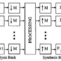 (PDF) Duval L 2004 ijwmip lap thmmsdf-lapped-transforms