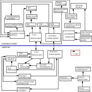 (PDF) GaliLEO: a simulation tool for traffic on LEO