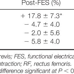 endurance time to exhaustion during exercise at 60 mvc expressed as percent pretest