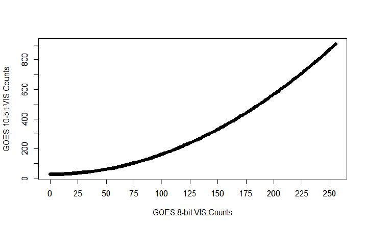 Graphic comparison of GOES 8-bit data to 10-bit data non