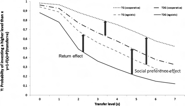 Return effect and social preference effect on the subjects
