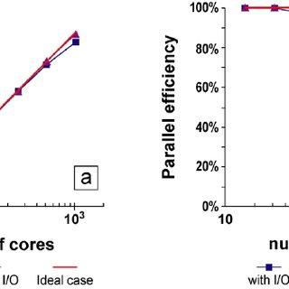 Soil column considered for the real dataset fitting