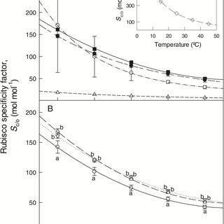 Values of the Rubisco Michaelis–Menten constant for CO2