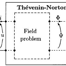 (PDF) Fields and circuits in computational electromagnetism