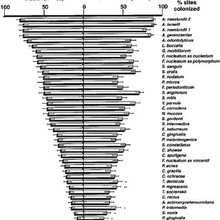 (PDF) Comparison of the microbiota of supra- and