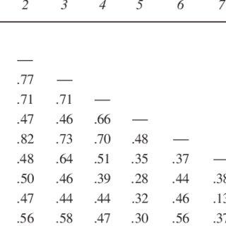 (PDF) Prediction of Reading Comprehension: Relative