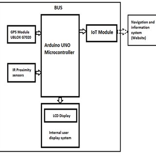 (PDF) A Smart Information System for Public Transportation