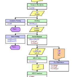 peec toolbox flow diagram functions and intermediate data [ 709 x 1139 Pixel ]