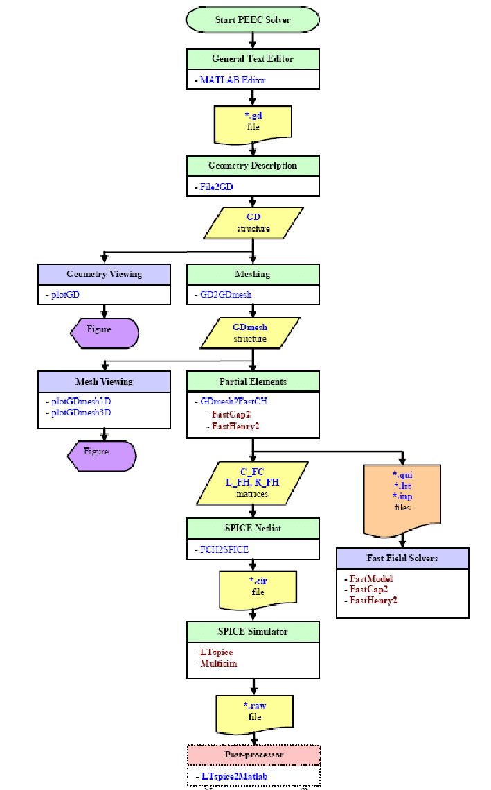 hight resolution of peec toolbox flow diagram functions and intermediate data