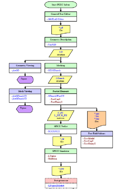 small resolution of peec toolbox flow diagram functions and intermediate data