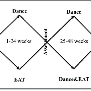 (PDF) DANCE AND EQUINE-ASSISTED THERAPY IN AUTISM SPECTRUM