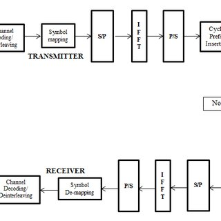 (PDF) PAPR Reduction of OFDM Signal by Using Walsh