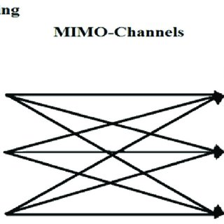 (PDF) Performance Review of MIMO-WiMAX