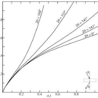 Typical N 2 isotherm shapes exhibited by microporous