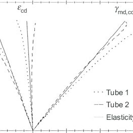 1 (a) High-strength paper mill cores and (b) concrete