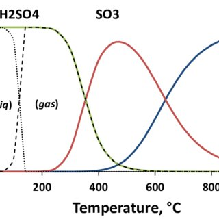 Homogeneous Conversion Of So2 To So3 At Different