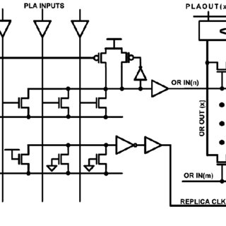 Proposed NAND-NOR PLA circuit architecture. The